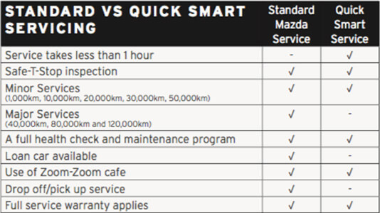 Mornington Mazda Quick Service